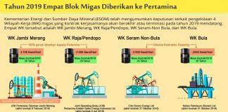 Infografis Empat WK Migas (Sapto Fama)
