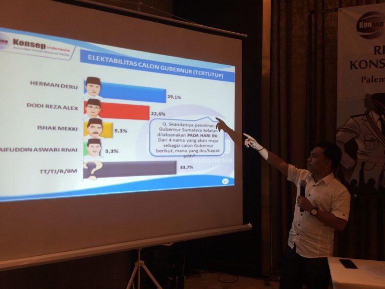 Survei Konsepindo: Herman Deru-Mawardi Yahya Unggul di Pilkada Sumatera Selatan
