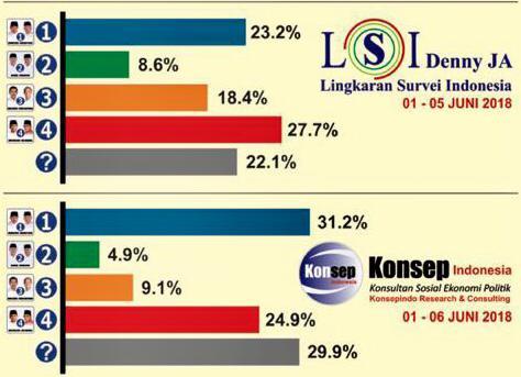 Beda Hasil Survei Pilgub Sumsel LSI Deny JA dan Konsep Indonesia: Guru vs Murid