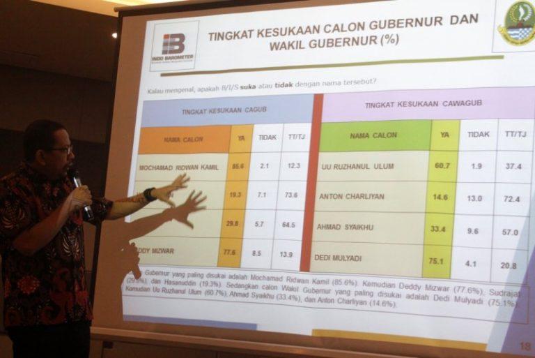 Elektabilitas Ridwan Kamil Tertinggi di Pilgub Jabar
