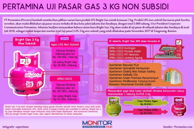 [Infografis] Pertamina Uji Pasar Gas 3 kg Non Subsidi