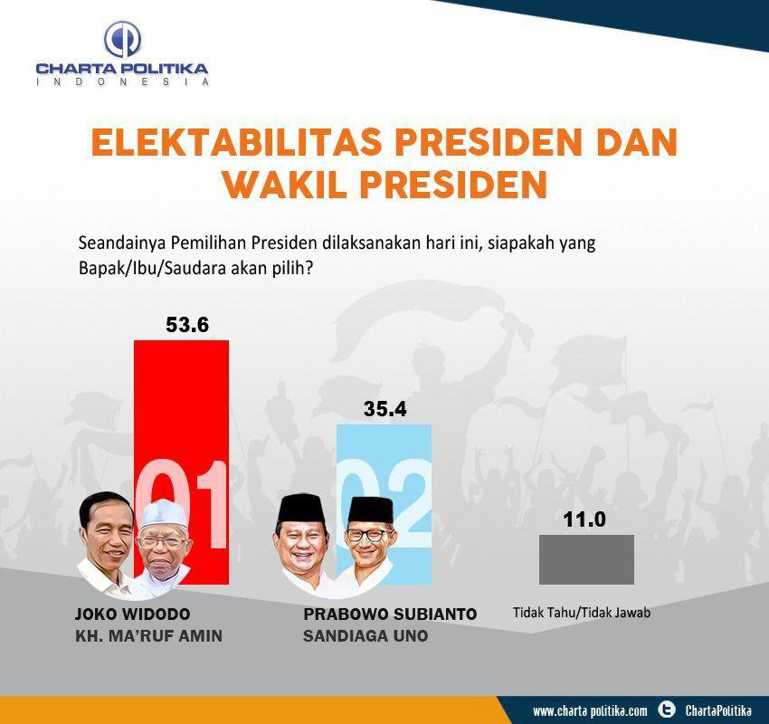 Survei Charta Politika; Jokowi-Ma`ruf Unggul Hampir Di