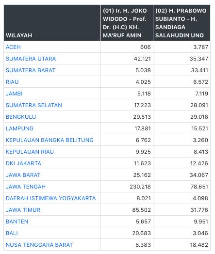 Update Terkini Hasil Real Count KPU, Jokowi Masih
