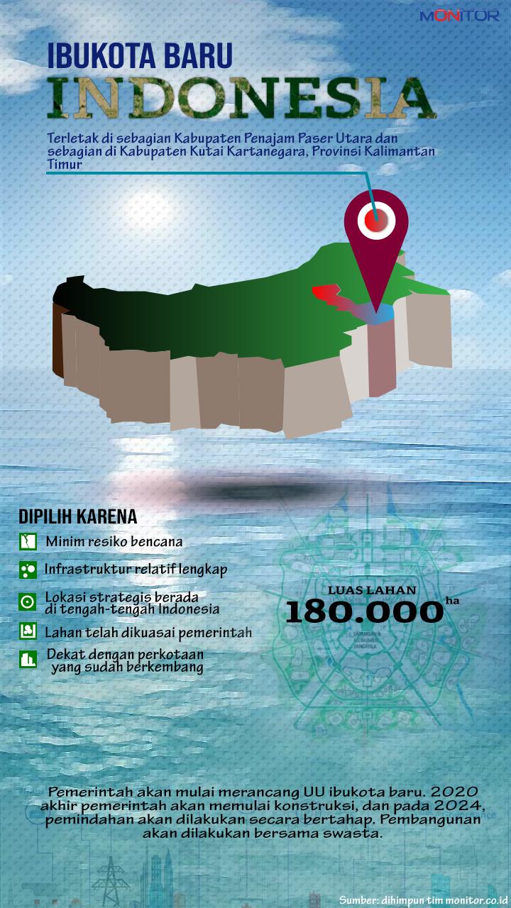 Ibukota Baru Indonesia