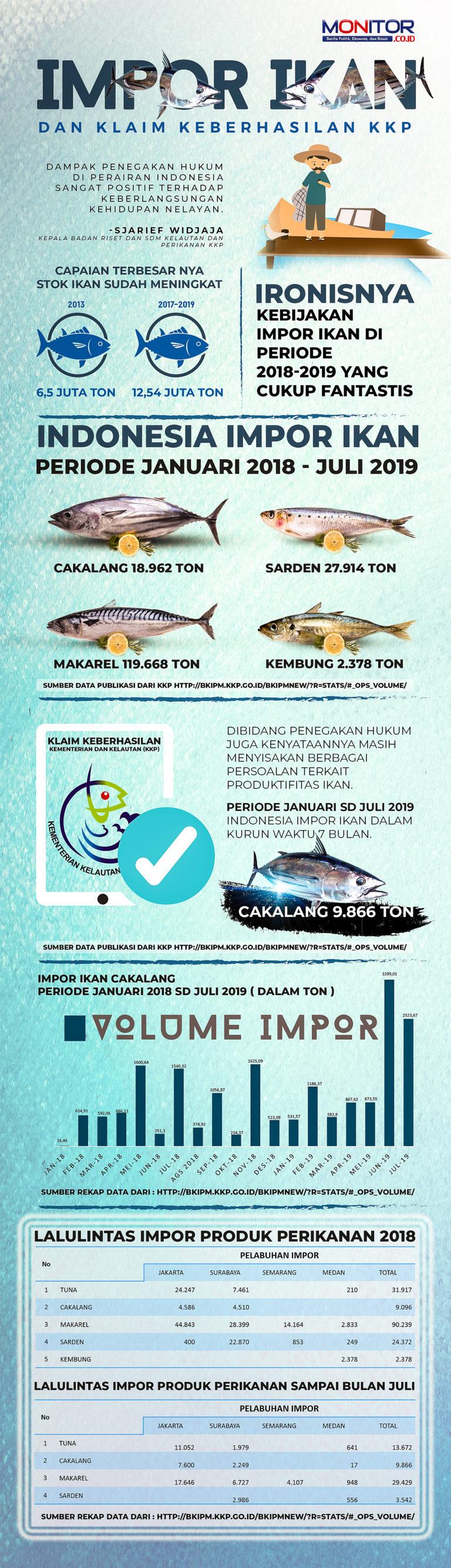 Impor Ikan dan Klaim Keberhasilan KKP