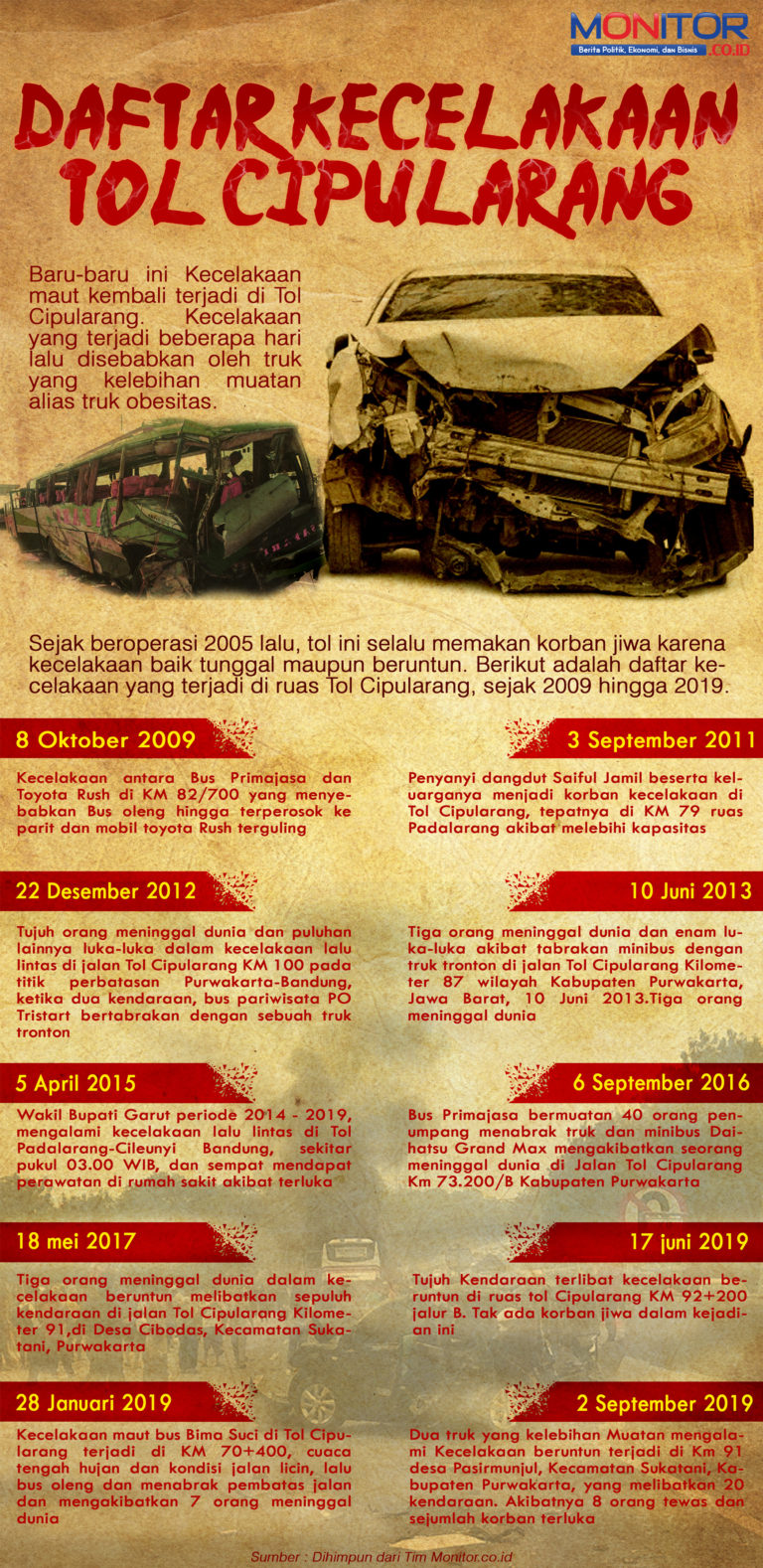 Daftar Kecelakaan Tol Cipularang