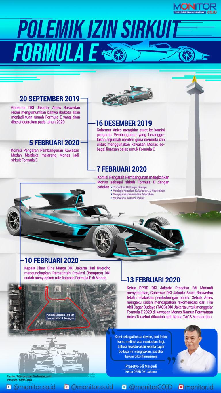 Polemik Izin Sirkuit Formula E Jakarta