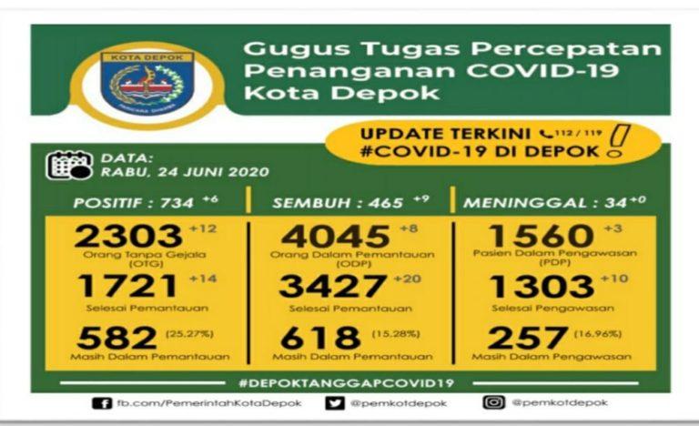 Update Covid-19 di Depok 24 Juni: Pasien Sembuh Bertambah 9 Orang