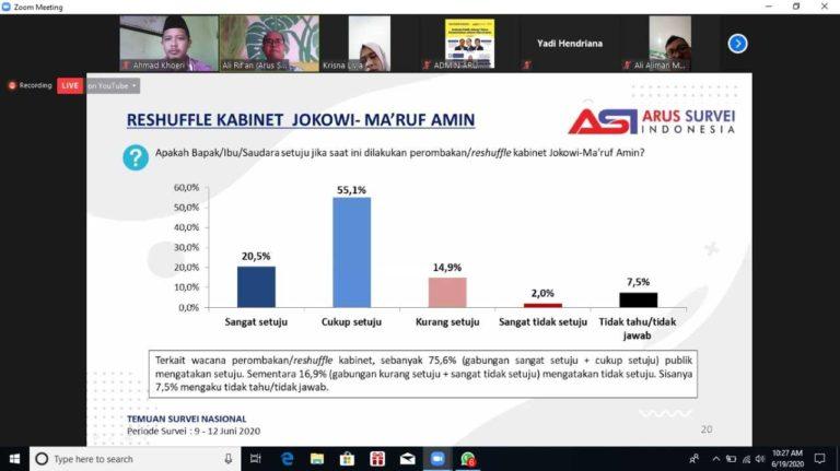 Arus Survei Indonesia: Mayoritas Publik Setuju Reshuffle Kabinet