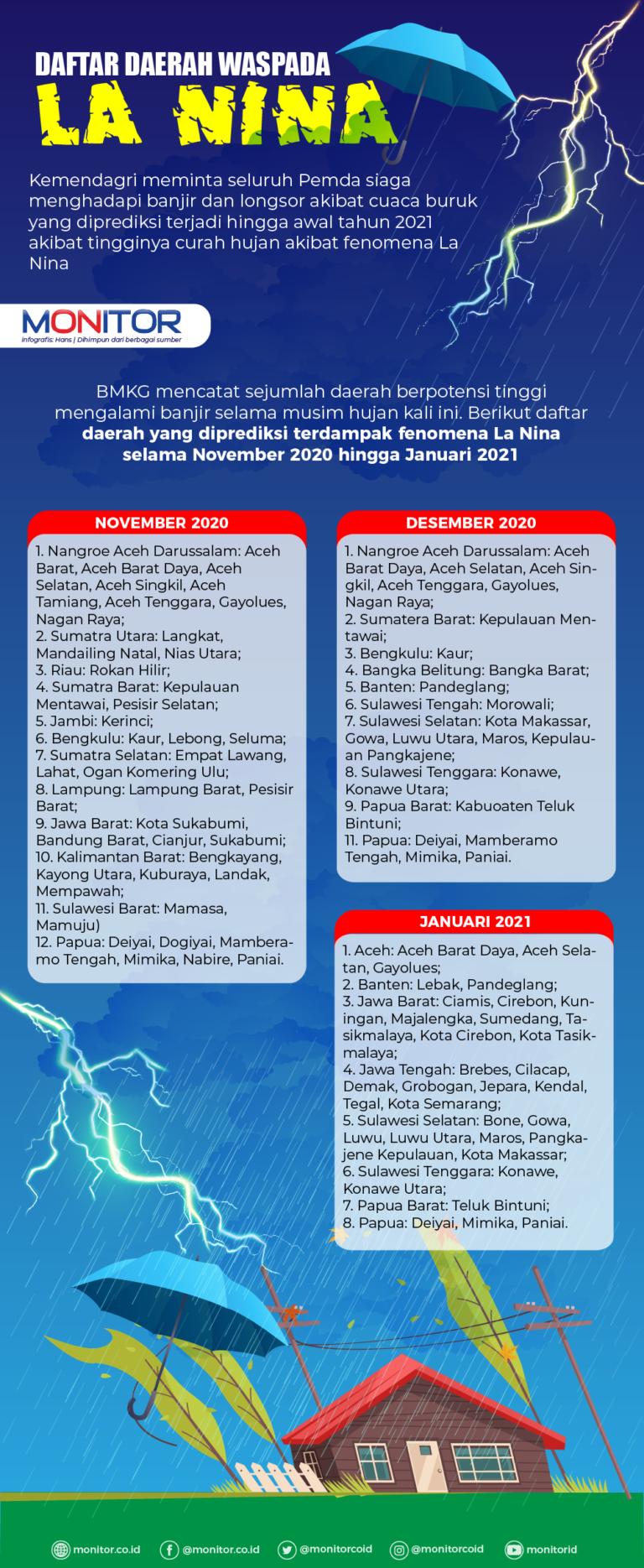 Daftar Daerah Waspada La Nina