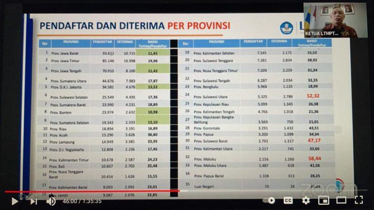 Selamat! 110.459 orang Lulus SNMPTN 2021, Terbanyak Siswa Asal Jatim
